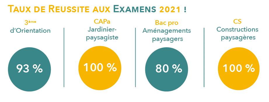 Résultats officiels réussite aux examens 2021